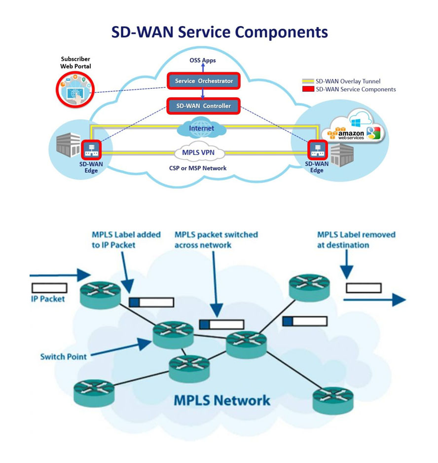 What is SD-WAN? Software-Defined Wide Area Network ...